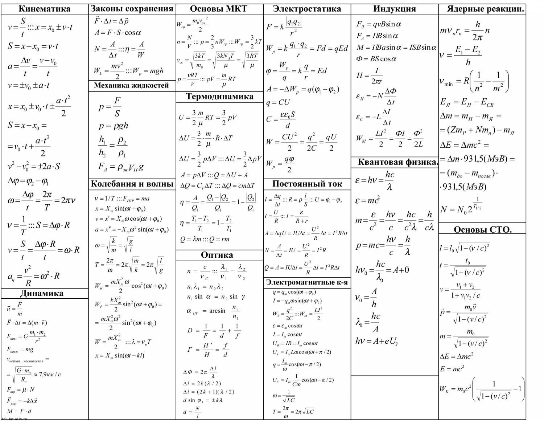 7 шпаргалки физика класс