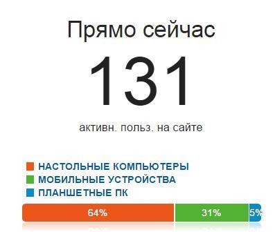 Статистика КТА онлайн