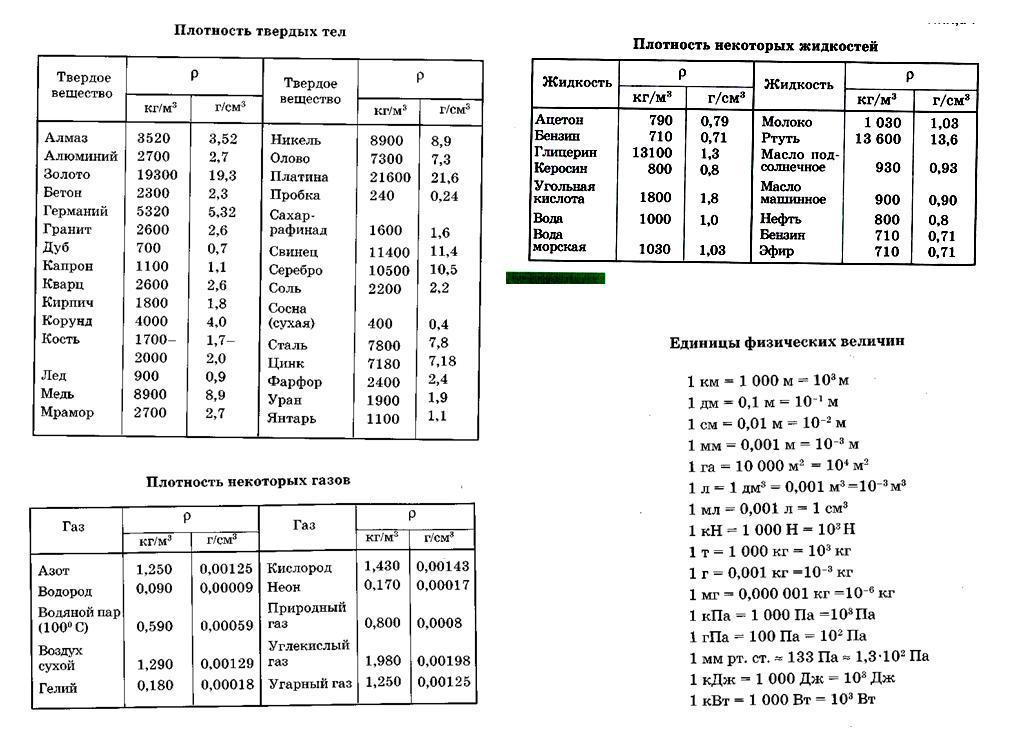 Таблицы плотностей